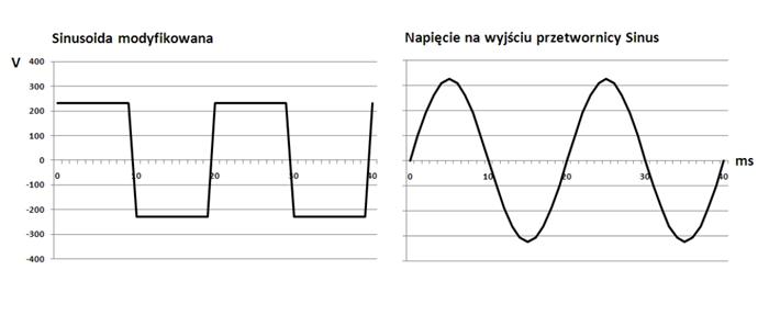 Porównanie sinusoidy przetwornice